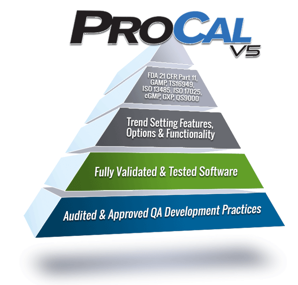 ProCalV5 Software Pyramid