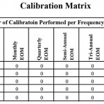 Calibration Matrix by Frequency Report