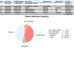 ProCal Reporting and Analytics