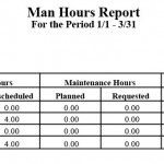 Man Hours Report