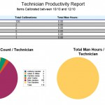 Technician Report Summary