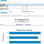 Workload Balance Report