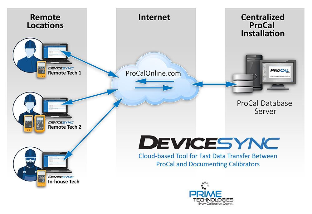 DeviceSync for ProCal Benefits