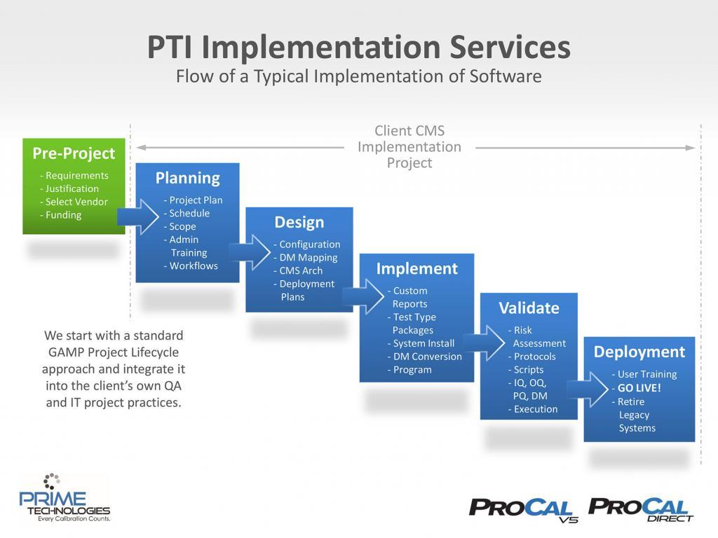 Calibration Software Implementation Flow