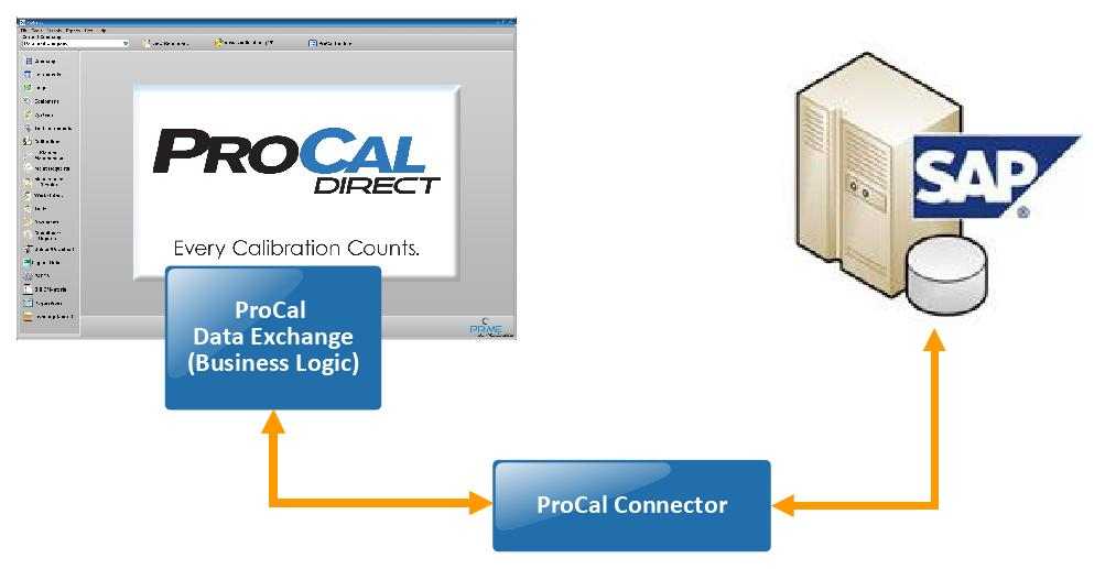 ProCal Connector and SAP